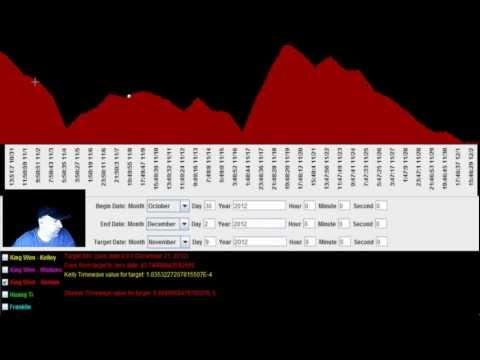 Timewave Zero November 2012