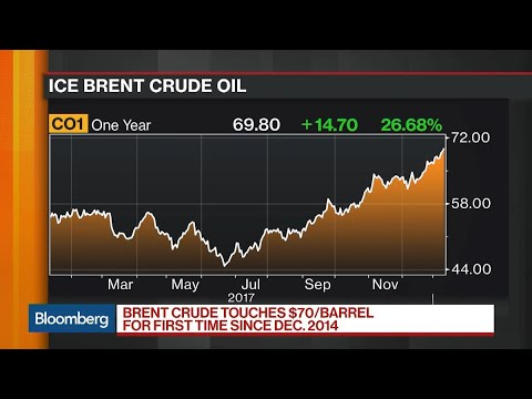Why Crude Oil Prices Are Seeing a Rebound