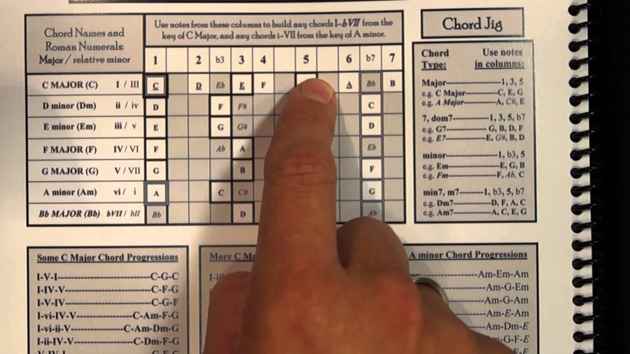 4 string bass chord building in c major