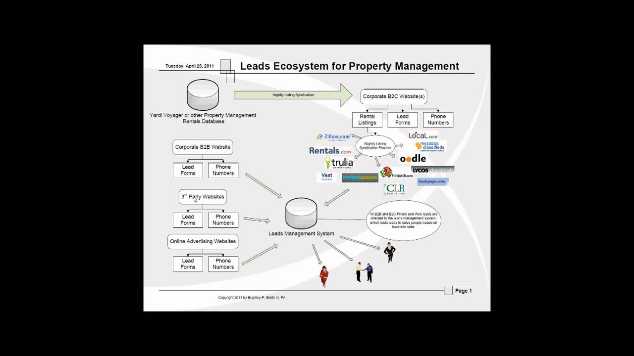 What Are The Best And Cheapest Real Estate Leads And Conversion Systems?