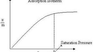 Adsorption Isotherm - Amrita University