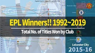 No. of EPL Titles Won by Club! / English Premier League Winners Champions Manchester Chelsea Arsenal