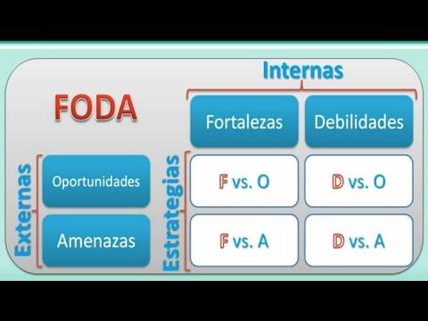 Ejemplo de Análisis FODA Para Una Empresa, Persona, Profesionales y Emprendedores