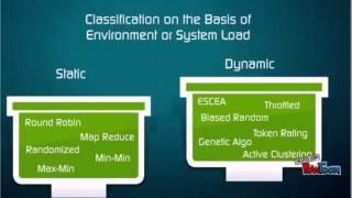 Cloud Computing Load Balancing n Security