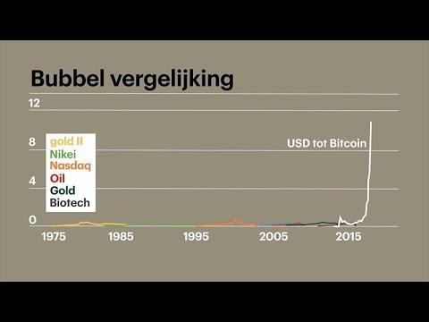 'Introductie van future op Bitcoin zorgt voor recordhoogte op 10 december' - #BeursInside