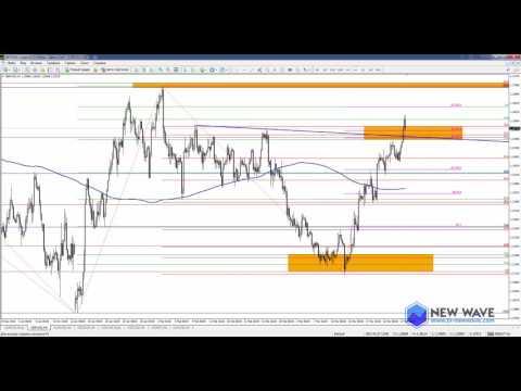Как торговать на валютном рынке форекс Forex