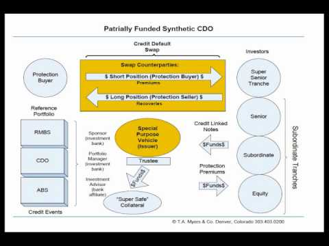 CDS and Synthetic CDOs Explained