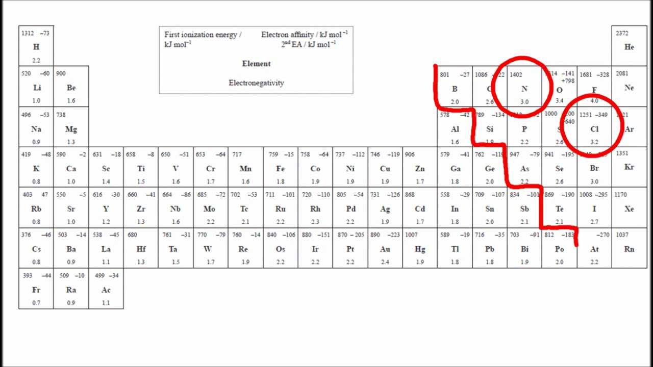 Electronegativity Values Table Table or Electroneg sl