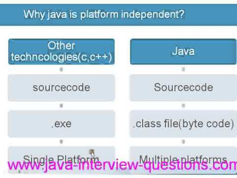 why java is platform independent ?