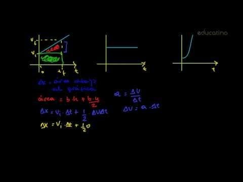 Gráficas cinemáticas - Física - Educatina