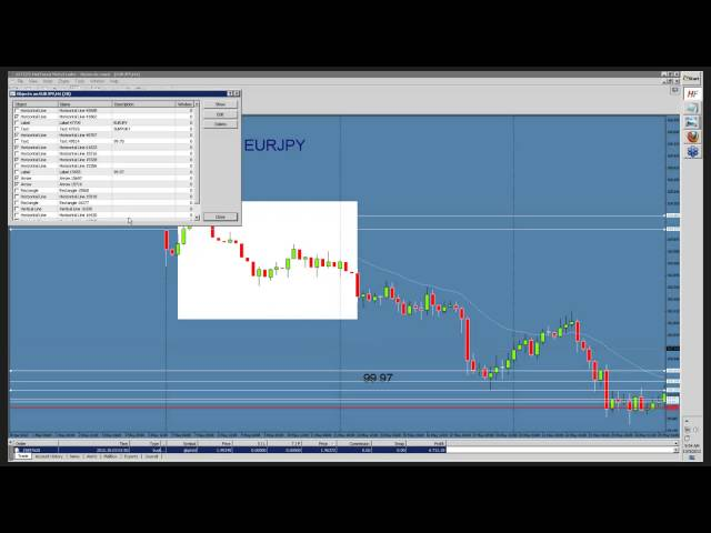Secret to 1 hour forex scalping strategy