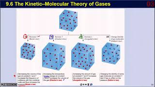 9.6 Kinetic Molecular Theory of Gases