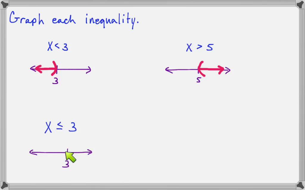 Graphing the solution of an inequality on a number line ...