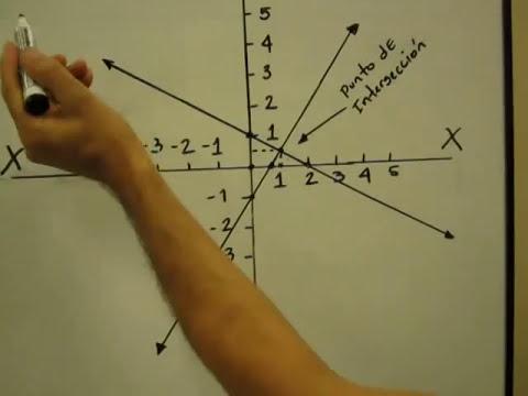 Sistema de ecuaciones lineales por método gráfico