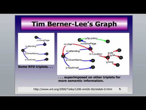 The Semantic Web - An Overview Video Download