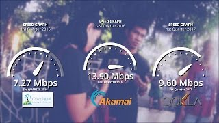 WHAT AILS PHILIPPINE INTERNET, TELECOMMUNICATIONS?