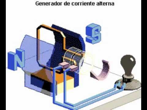 Generador eléctrico de corriente alterna Encarta - YouTube