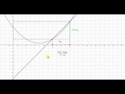 Differenzenquotient, Differentialquotient, Ableitung