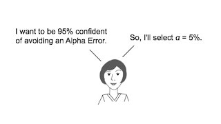 Alpha, α, the Significance Level