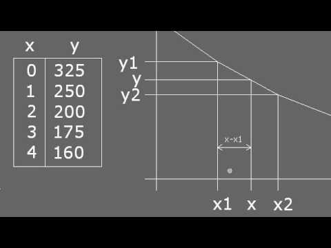 Interpolación lineal precálculo 01.084