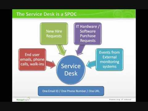 The Role Of Service Desk In Itil Manageengine
