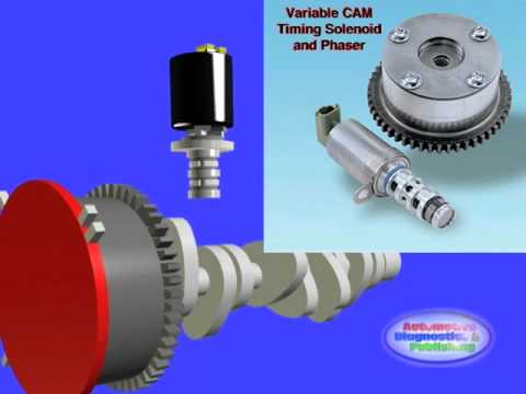 Variable CAM Timing - YouTube