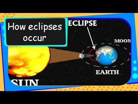 Science - Moon - Solar and Lunar Eclipse - English