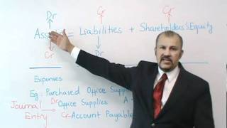 Accounting: Debits & Credits
