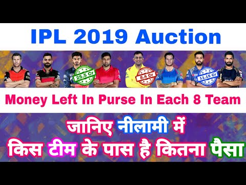 IPL 2019 Auction -Final Money Left & Balance Purse Of All The Teams After Retentions