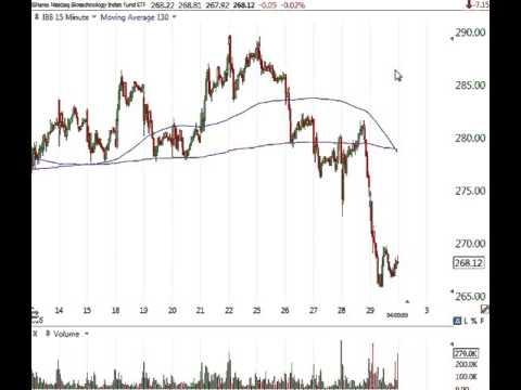 Stock Market Analysis April 29 2016
