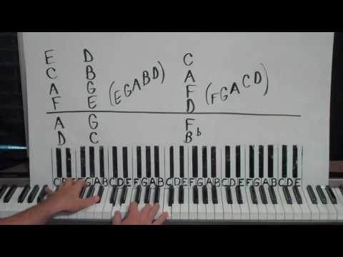 JAZZ PIANO LESSON - Some Cool Chords, Rhythms, and Scales To Get You Started! Music Videos