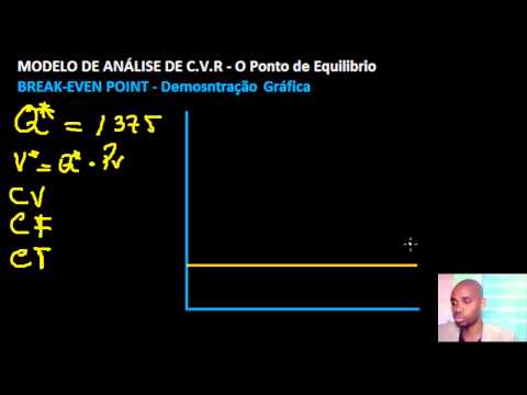 Grafico do Ponto de Equilibrio (CVR) - Break-even point