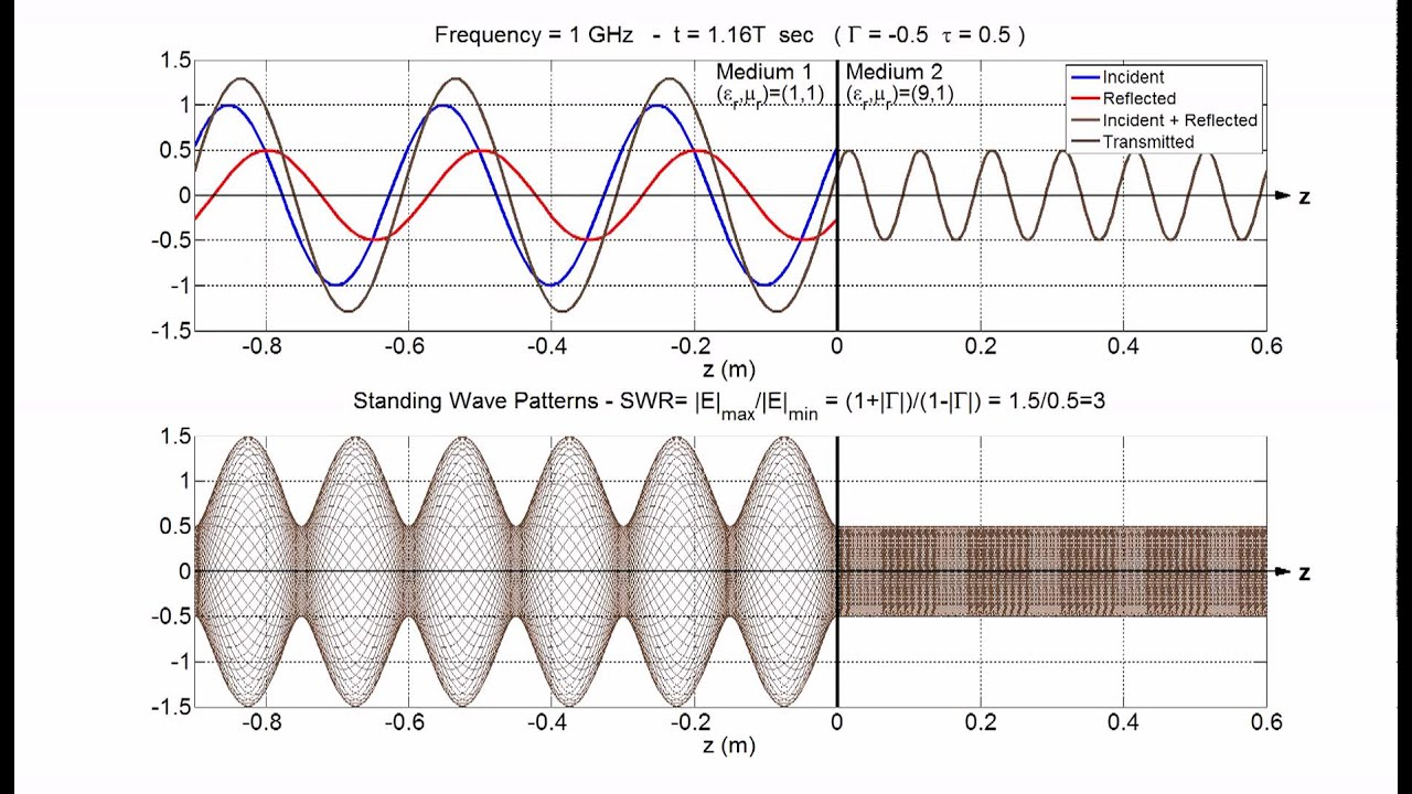 Standing Wave Ratio : Standing wave pattern animation swr youtube