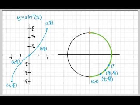 Inverse Sine - Evaluating and the Unit Circle