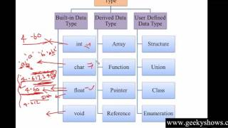 4. Built in Data Type Int, Float, Char, Double in C++ (Hindi)