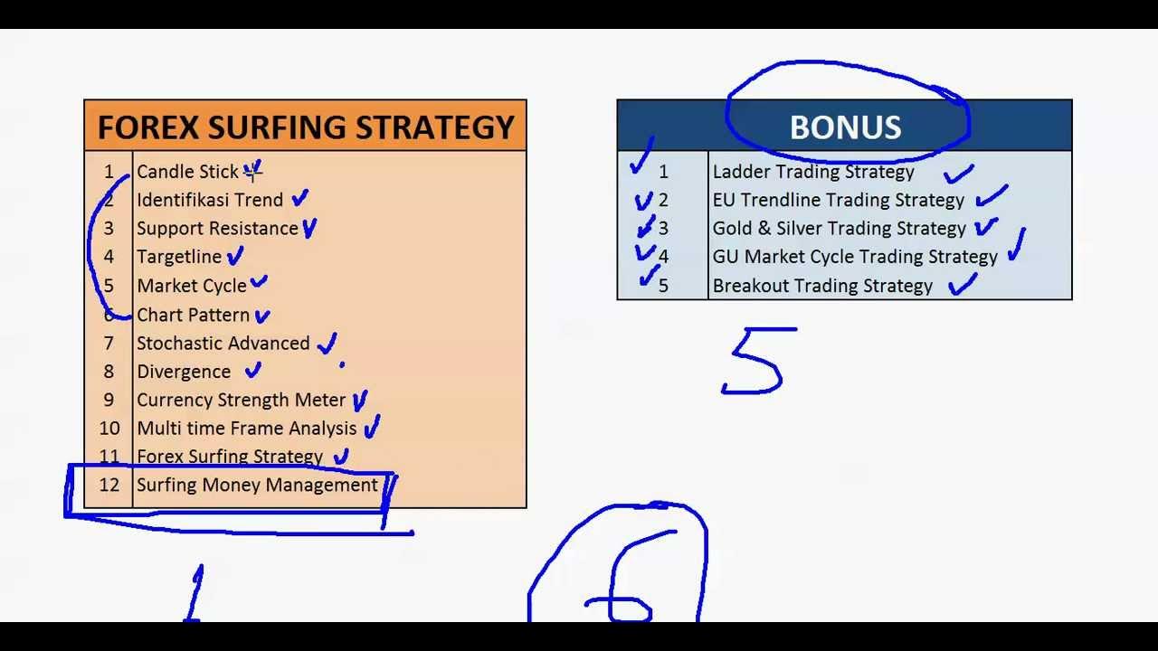 Profit konsisten forex