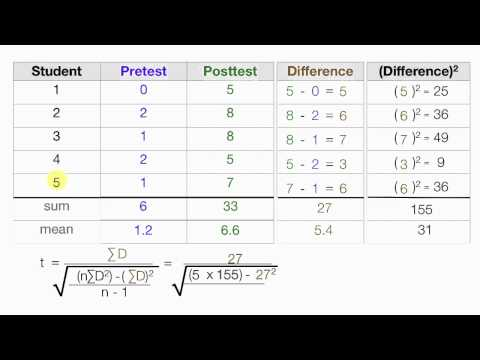 How to calculate t statistics test between the means of related groups (dependent means)