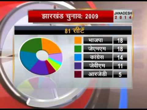 BJP to get majority in Jharkhand, hung assembly in J&K: Exit polls