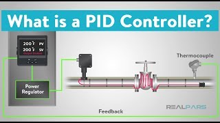 What is a PID Controller?
