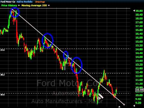The ford motor company - Ford Stock verview