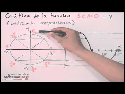 Gráfica de funciones trigonométricas # 2 (seno) - HD