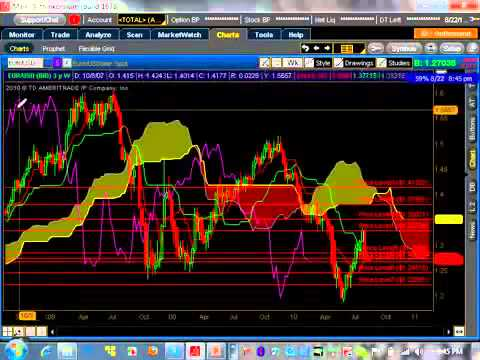 Ichimoku Weekly Technical Analysis Video for Currency Forex Market 8 22 10 YouTube YouTube YouTube