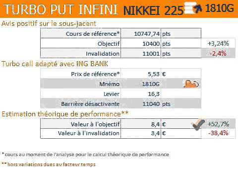Nikkei 225 : correction vers les 10 400 points