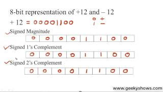 Example of Signed Magnitude, Signed 1's Complement and Signed 2's Complement Representation (Hindi)