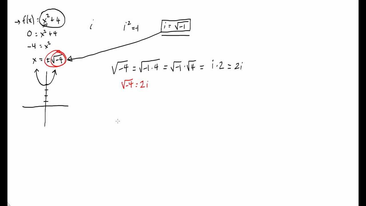 how to find modulus of negative number
