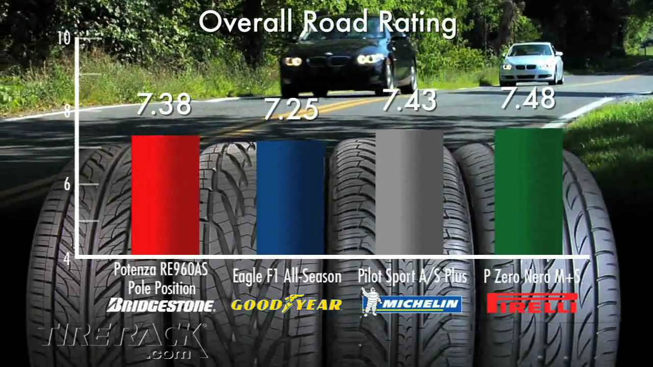 tire rack tire test testing the new michelin pilot sport a s plus youtube. Black Bedroom Furniture Sets. Home Design Ideas