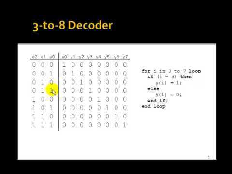 Lesson 40 - VHDL Example 23: 3-to-8 Decoder using a for-loop