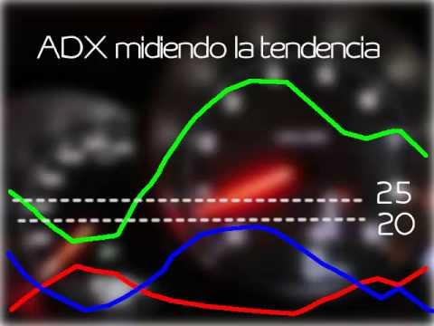 El ADX y la fuerza de la tendencia