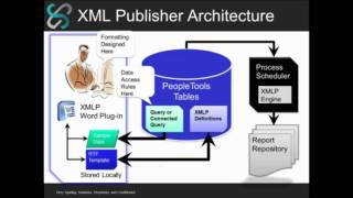 Best Practices In Xml Publisher Reporting Part 1