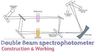 Double Beam spectrophotometer | Absorption Spectroscopy | AI 05